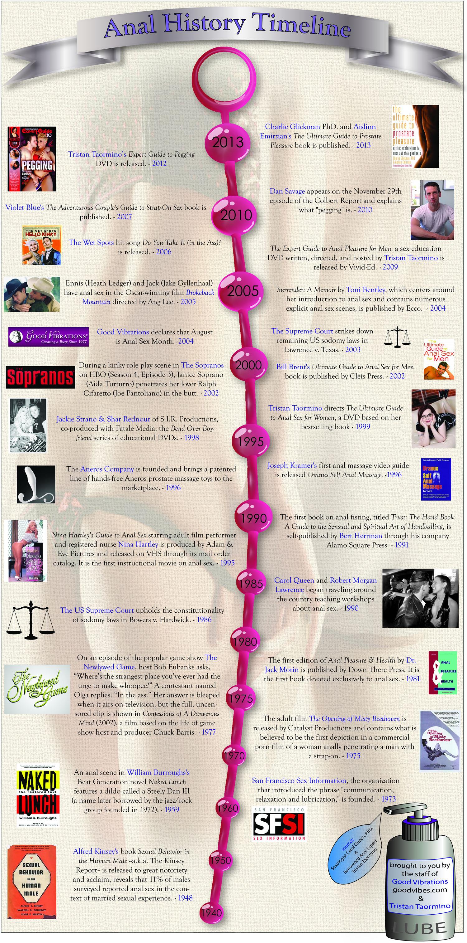 Anal History Timeline